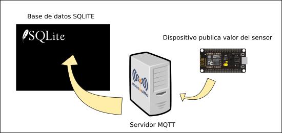 mqtt-sqlite-1